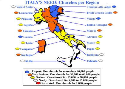 Italy's need