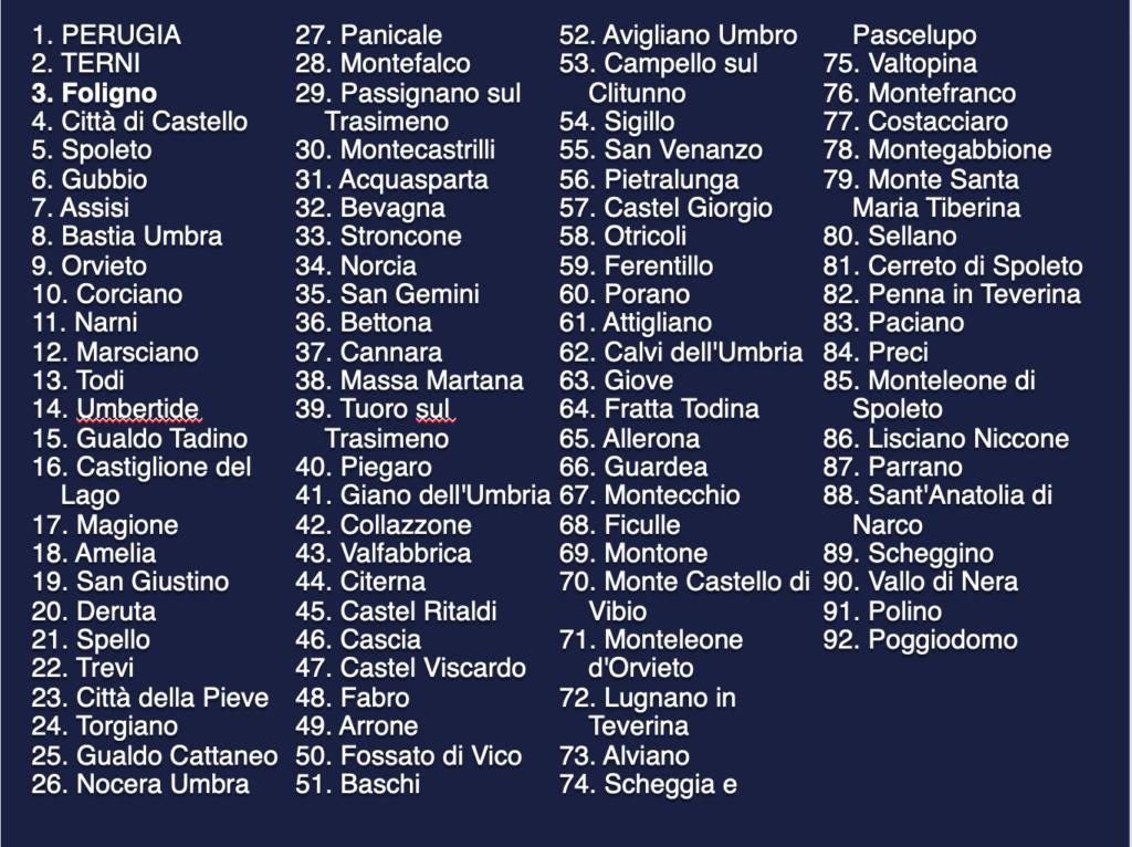 Comuni Umbria